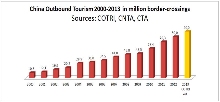 90 millions de touristes chinois fin 2013