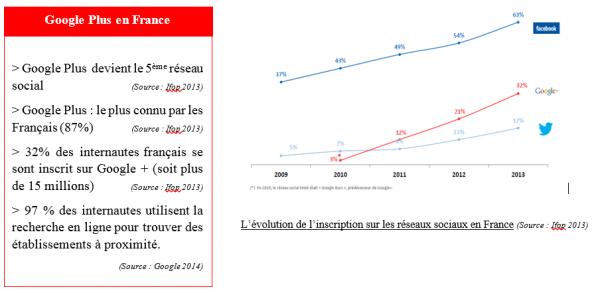 2014: google plus en France