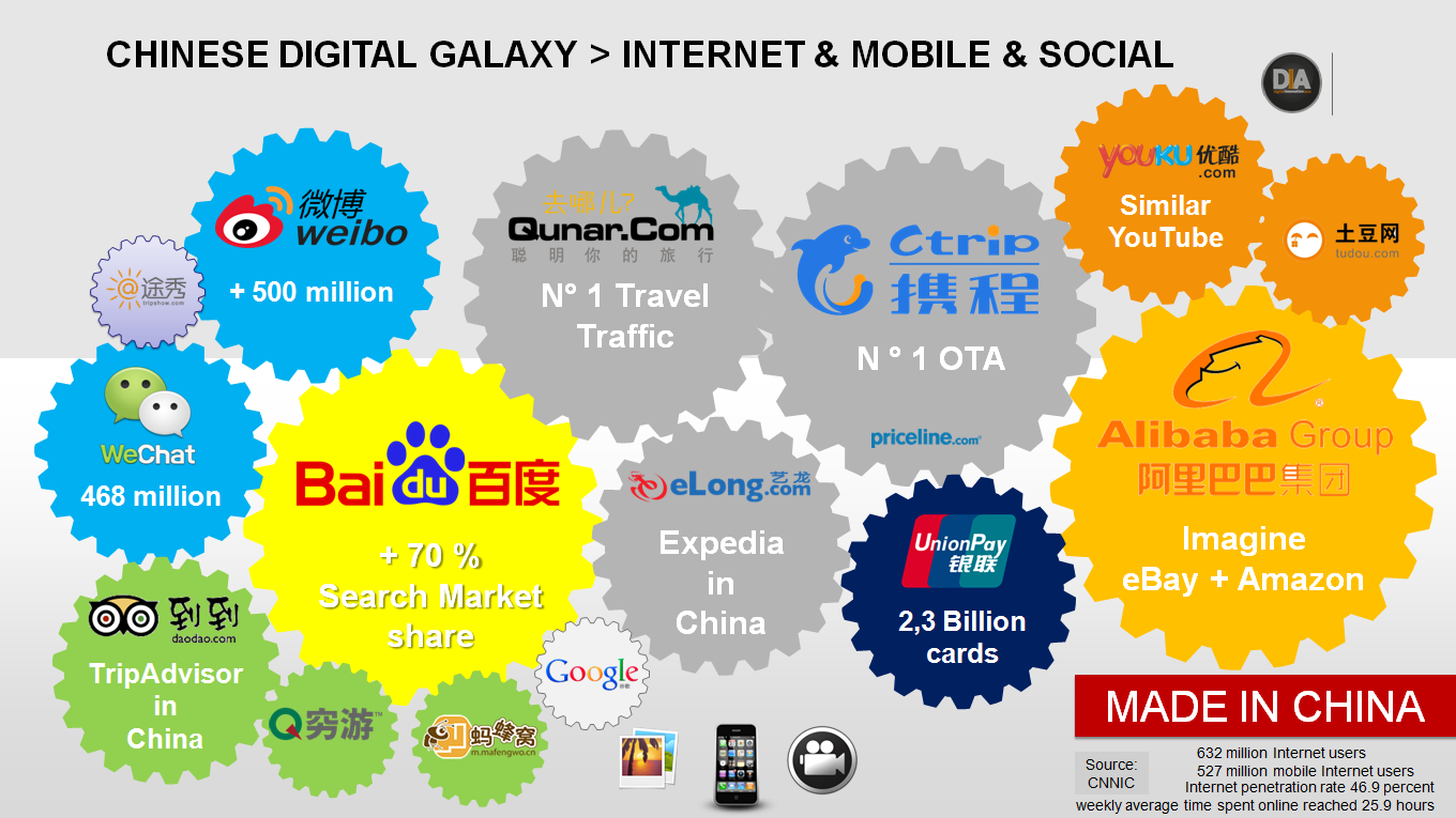Chinese digital and travel industry landscape