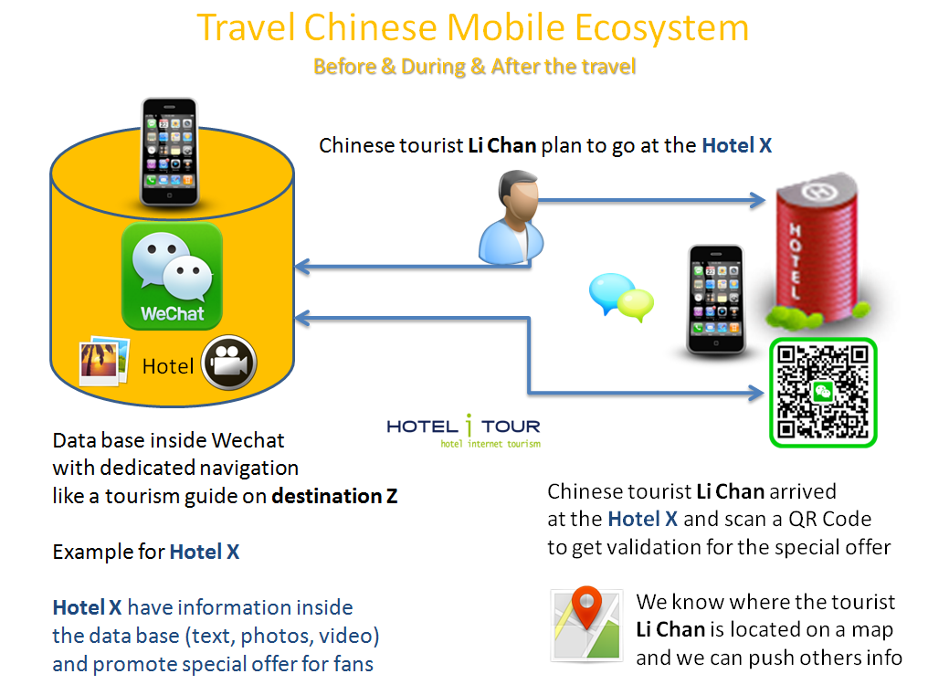 Travel Chinese Mobile Ecosystem Wechat-Hotelitour travel ingenierie