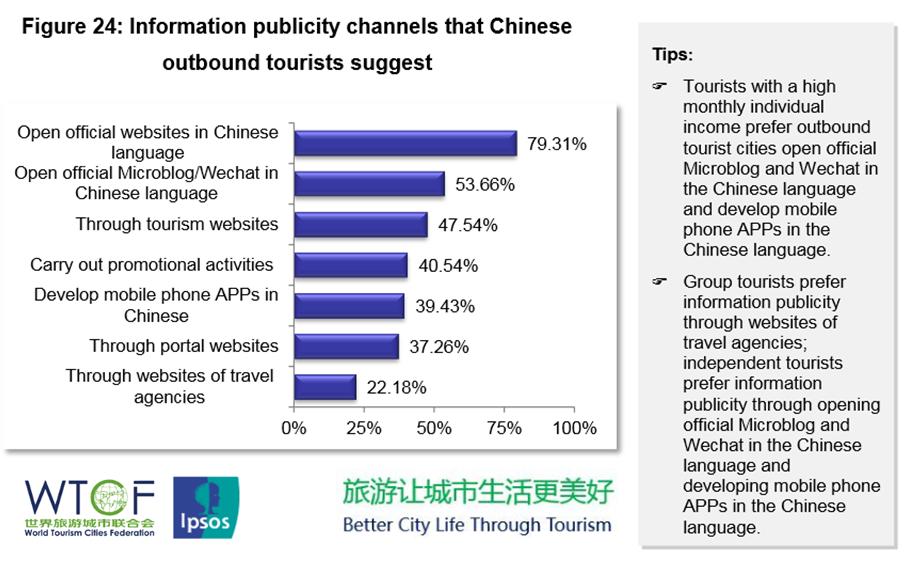 WTCF - IPSOS - China study
