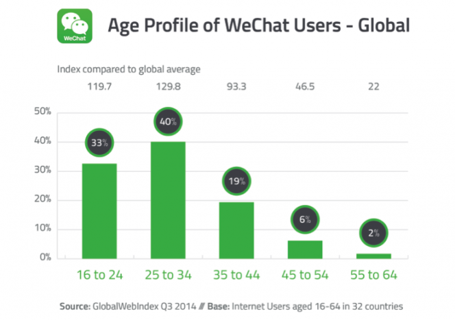 WeChat-Age-Breakdown
