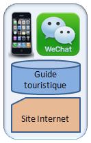 strategie touristique sur mobile wechat