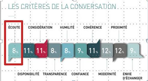 conversation pour les clients #vem6