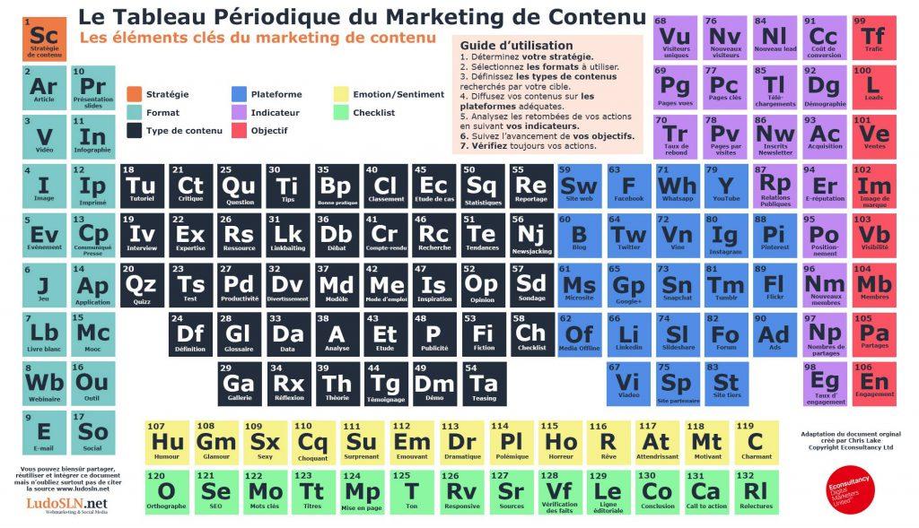 tableau periodoque du marketing de contenu _ source LudoSLN.net