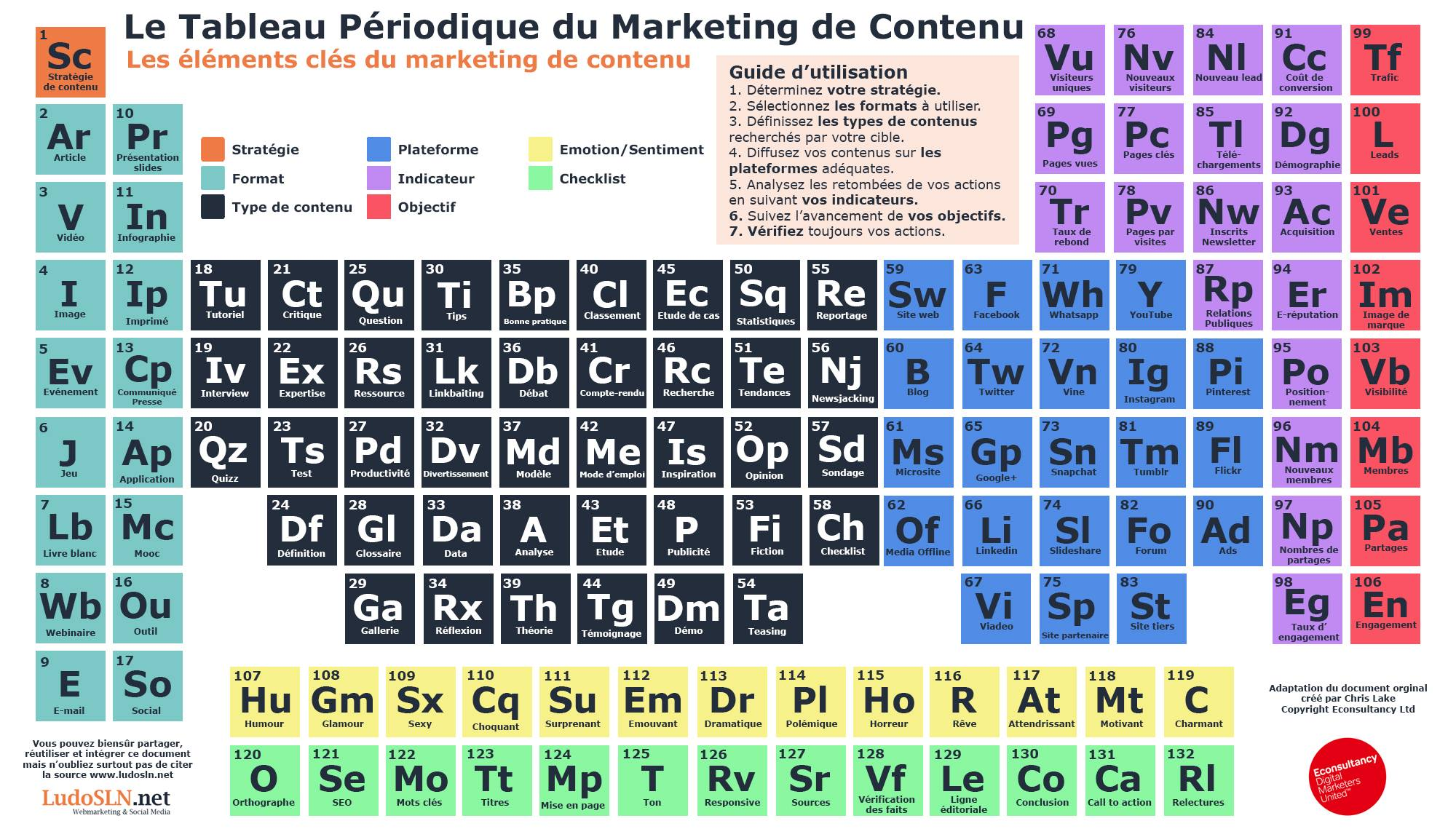 tableau periodoque du marketing de contenu _ source LudoSLN.net